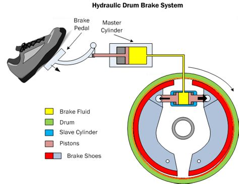 inside diagram of hydraulic cylinder inside free engine