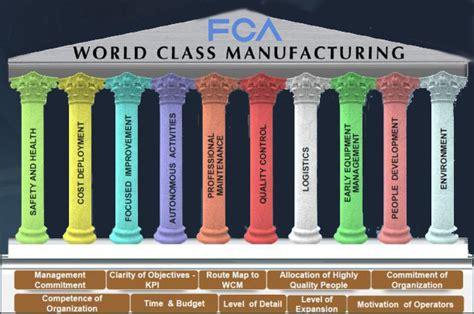 Tahilok Bektu world class manufacturing chrysler the world class