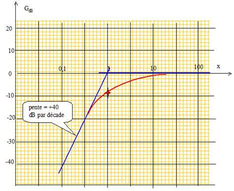 comment tracer le diagramme de bode d une fonction de transfert etude de quelques montages inductifs filtre passe haut
