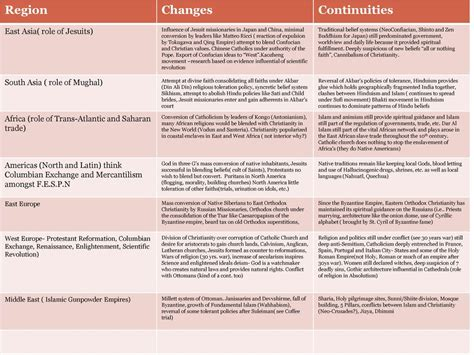 Exceptional Compare And Contrast The Catholic And Anglican Churches #1: Region+Changes+Continuities+East+Asia%28+role+of+Jesuits%29.jpg