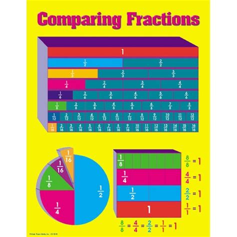 printable fraction poster comparing fractions poster hs math pinterest