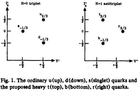 phys lett b alquimiayciencias el nombre de los quarks de tercera