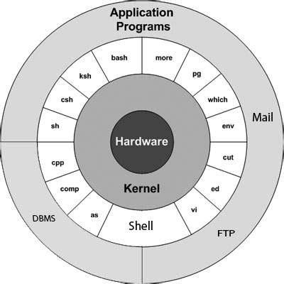 tutorialspoint korn shell unix linux quick guide