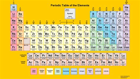 periodic table lab answers the periodic table challenge answers 28 pictures about