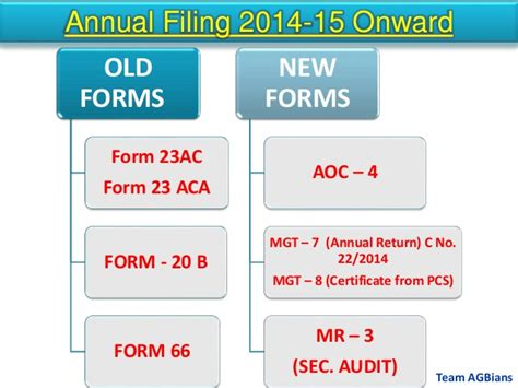 section 20b notice faq on forms under indian companies act 2013