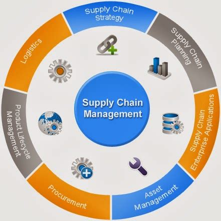 Cheap Mba Global Supply Chain Management by Own Up To Your Career Decision Nshm Knowledge Cus