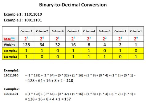 converter binary to decimal coa number base