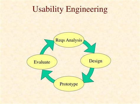 Usability Engineer by Ppt Formative Evaluation Powerpoint Presentation Id 475122