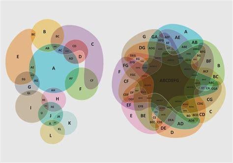 complex venn diagram complex venn diagrams free vector stock