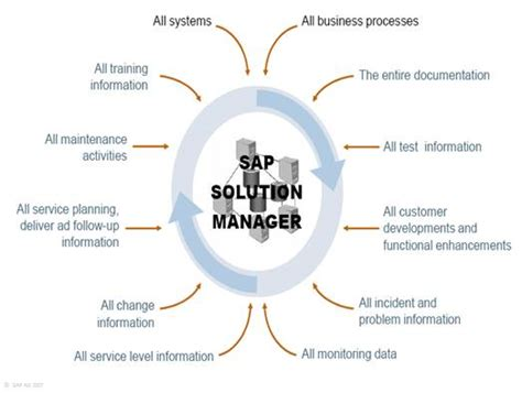 design management solutions solution manager what is it what can it do for your