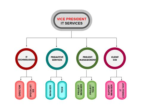 Powerpoint Tutorial 7 How To Create An Organization Chart That Does Not Suck The Slideteam Blog Team Organization Chart Template