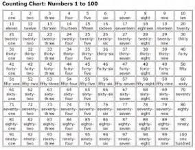 1000 spanish words numbers 1 100 in words numbers 1 100 in words