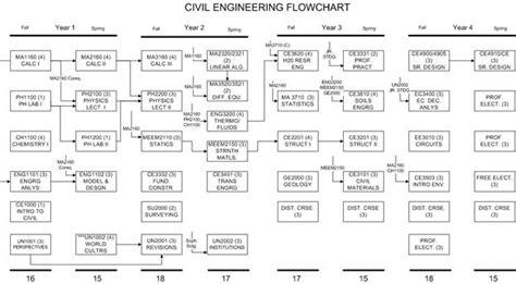 usf chemical engineering flowchart lsu civil engineering flowchart 28 images engineering