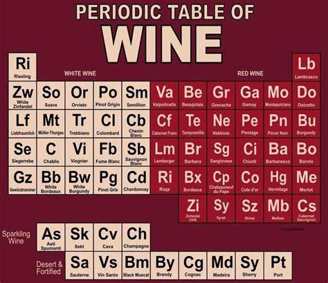 Periodic Table Joke by Wine Humor Up Jokes Wine Gifts