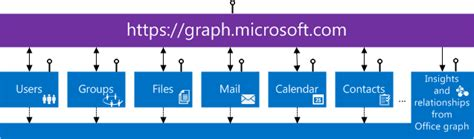 Office 365 Graph Api Office 365 Unified Api Overview Preview