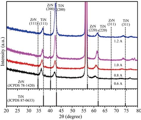 xrd pattern of titanium nitride effects of titanium sputtering current on structure and