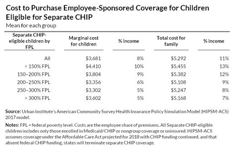 schip extension act not extending federal funding for chip jeopardizes