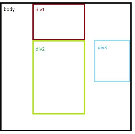 css tutorial div positioning css how to make a div align to the right side of the