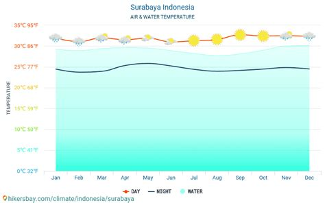 Surabaya W surabaja indonezja pogoda 2018 klimat i pogoda w surabaya