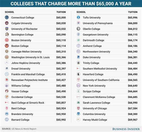 List Of Mba Colleges In Usa With Fees by There Are Now Nearly 40 Us Colleges That Cost More Than
