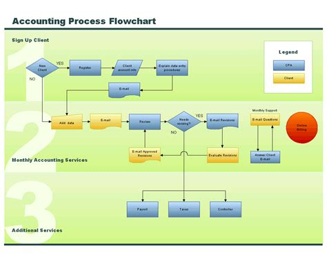 accounts flowchart accounting process flow images frompo 1