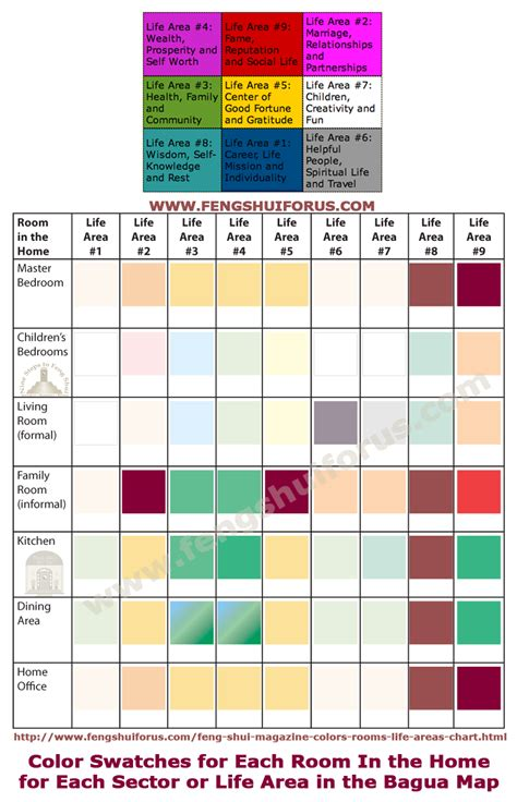 feng shui color chart feng shui color swatches for rooms in the home by life area