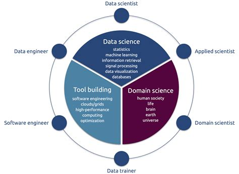 diagram science data science diagram wiring diagram