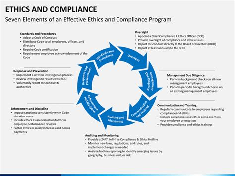 Ethics And Compliance Powerpoint Template Sketchbubble Compliance Program Template