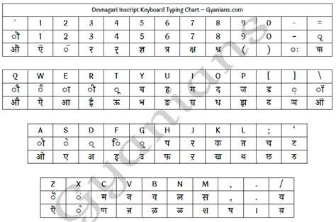keyboard typing tutorial pdf english typing aur hindi typing kaise seekhe ट इप ग
