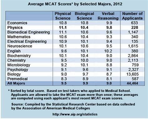 average mcat scores  selected majors  american