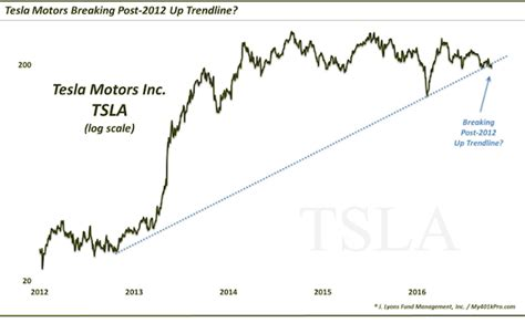 Stock Price Of Tesla Tesla Motors Stock Tsla Bull Battle At Key Trend