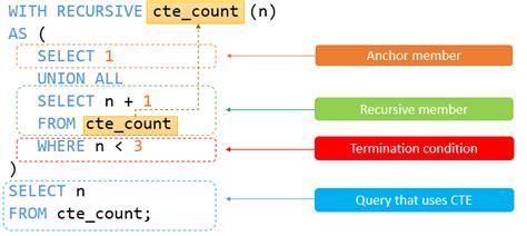 sql recursive query tutorial a definitive guide to mysql recursive cte