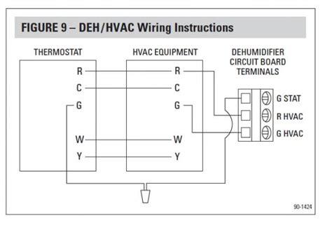 nest thermostat  aprilaire  dehumidifier