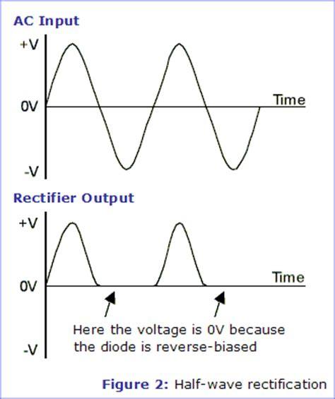 rectifier diode half wave circuit theory