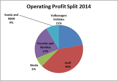Volkswagen Earnings Review: Revenues And Profits Are Up