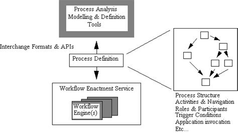 workflow process definition the workflow reference model rmv1 16 html