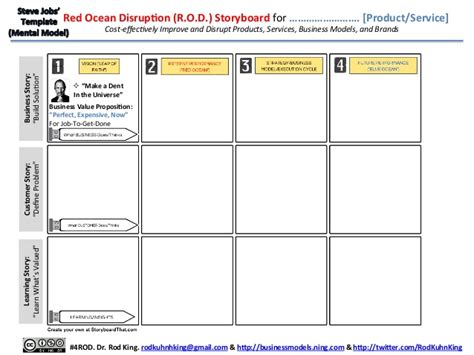 steve jobs s template for disrupting red ocean industries