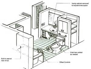 Bathrooms Floor Plans Ada Handicap Bathroom Floor Plans Handicapped Bathrooms