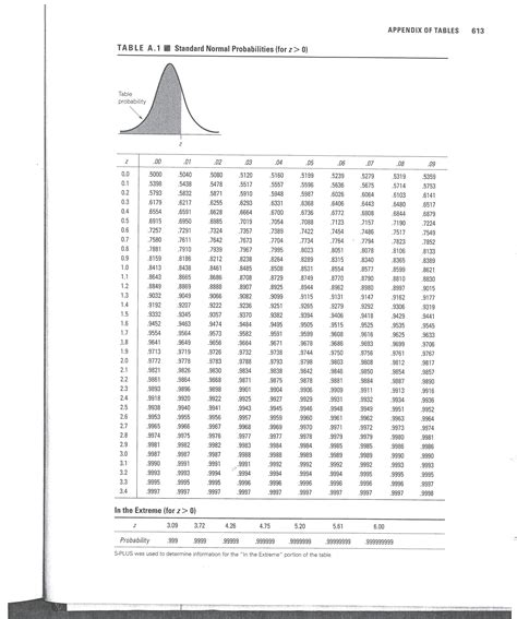 Standard Distribution Table by Z Table Normal Distribution Chart Images