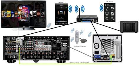 home network setup home networking exles jriverwiki