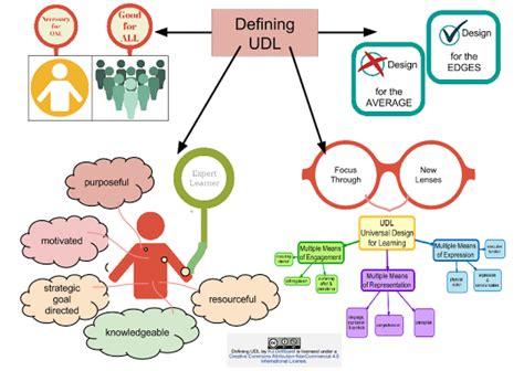 universal design meaning udl and learning h j dewaard teacher learner