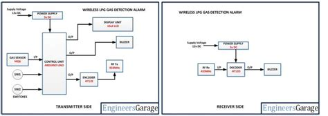 arduino based gas leakage detection using mq6 gas sensor