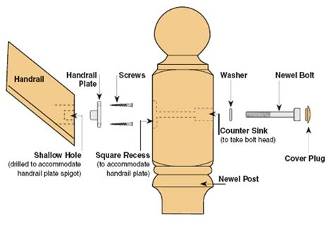 universal handrail to newel post fixing kit blueprint