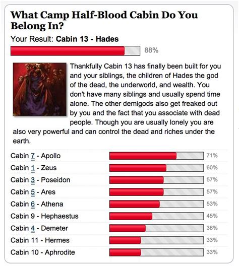 What Cabin Do You Belong In by 17 Best Images About C Half Blood On The