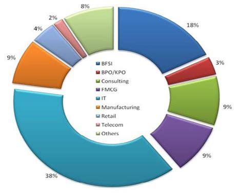 Ibm Mba Leadership Development Program Salary Latam by Placement Report 2010 11 Symbiosis Institute Of