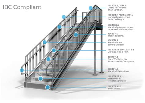 ibc stair design commercial stairs ibc compliant premade staircases bolt