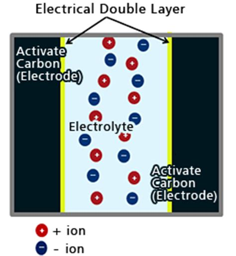 electrical layer capacitor capacitance the structure and principle of electrical layer capacitor supercapacitors edlc