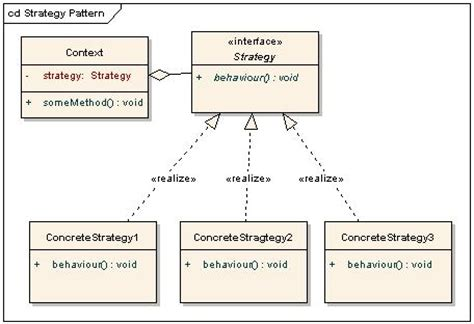 java design pattern strategy strategy pattern architect s diary
