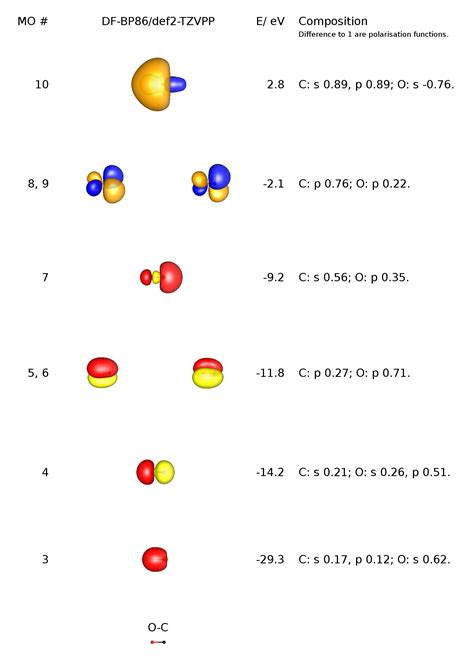 bond - How can the dipole moment of carbon monoxide be ... Carbon Tetrachloride Molecule