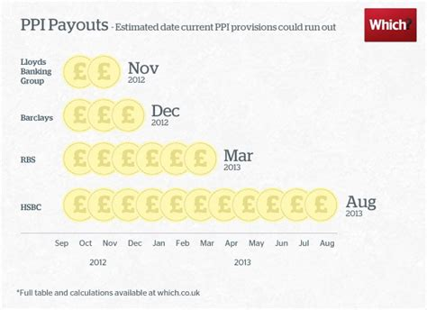 Claim back mis sold PPI before the money runs out